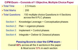CIPM Exam - Consists of 1 Objective,Multiple Choice Paper
