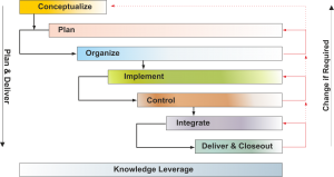 TPM is broken into 8 project life cycle phases with 39 knowledge areas having 119+ concepts